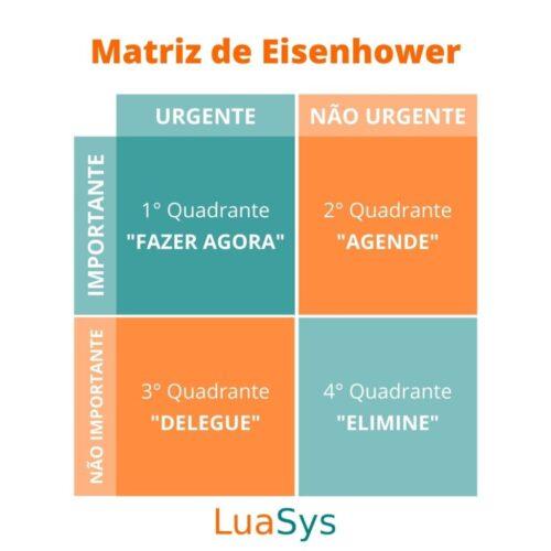 A matriz de Eisenhower